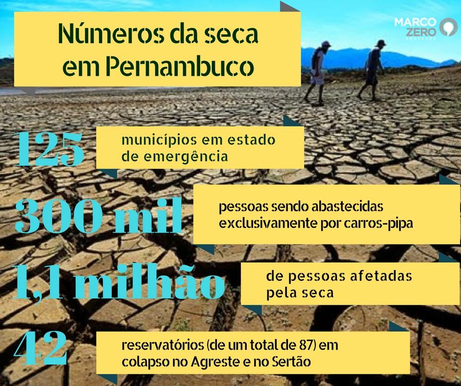 Números da seca em Pernambuco