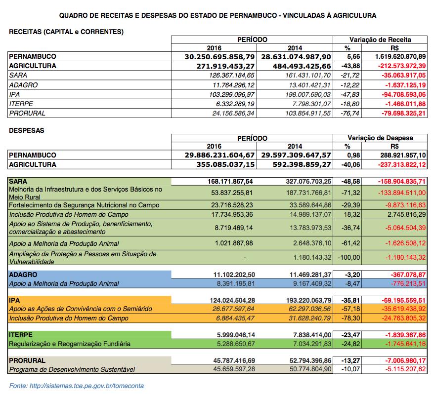 Dados despesas Agricultura Pernambuco
