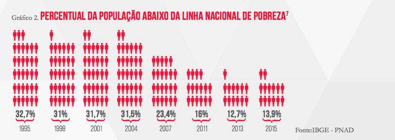 Gráfico Pobreza