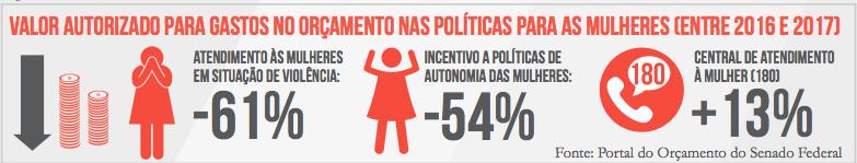Recursos Políticas Mulheres