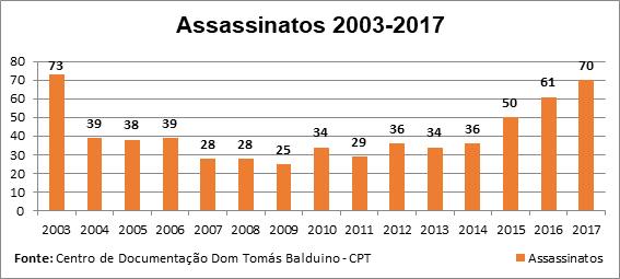 Gráfico massacre