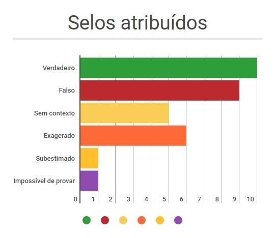 elos atribuídos truco 2018 pernambuco
