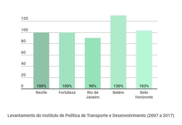Comparação dos aumentos de passagens no Recife (2007 a 2017) com outras capitais