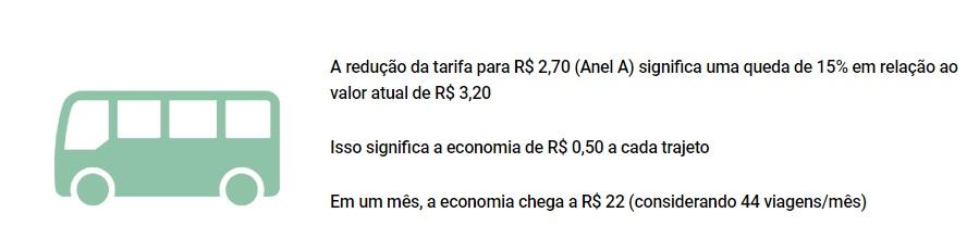 Economia com a redução do valor das tarifas de ônibus