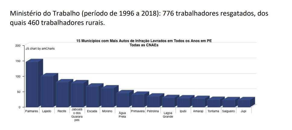 Resgates de trabalhadores em Pernambuco por setor produtivo (Dados do MPT-PE)