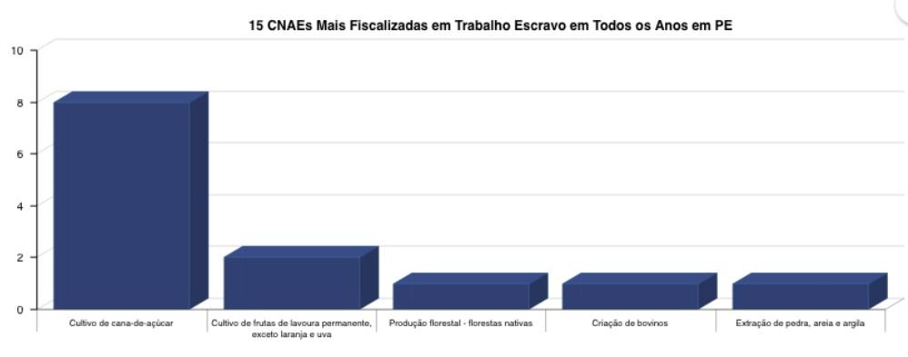Mapa dos resgates em Pernambuco por setor produtivo (Dados MPT-PE)