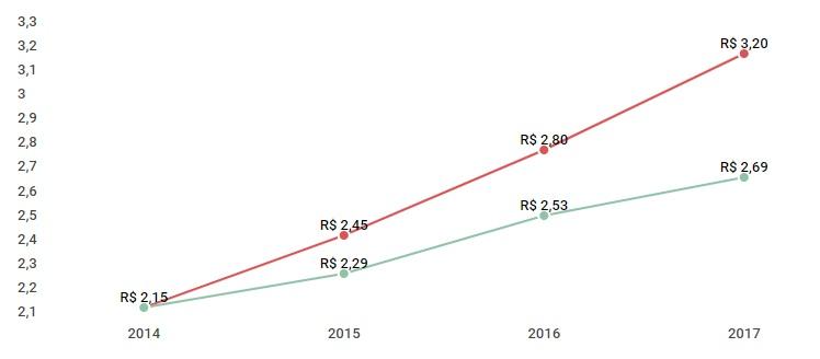 Valor da tarifa do Anel A com a correção do IPCA X Valor da tarifa do Anel A autorizada