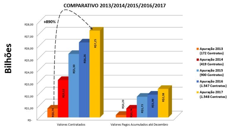 Comparação anual dos achados do relatório de obras paradas do TCE-PE (Fonte:TCE-PE)