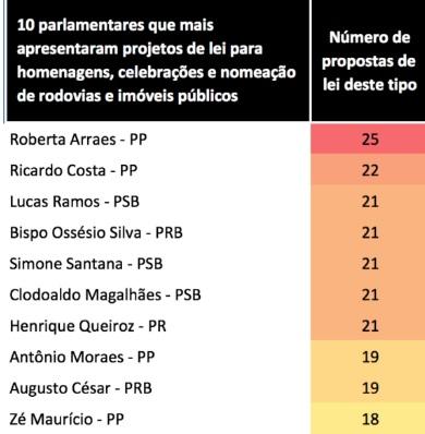 Fonte: ONG Cidadão Fiscal