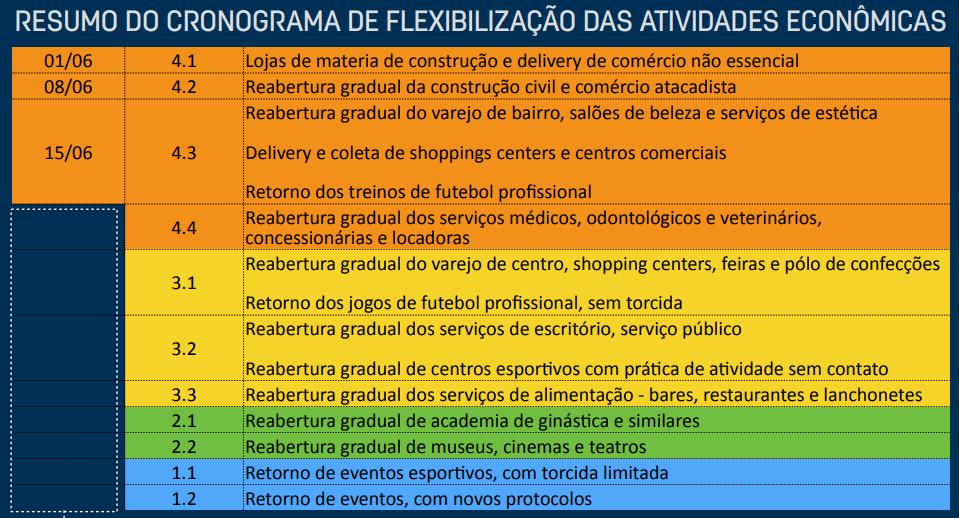 Especialistas alertam: ainda é cedo para reabrir economia em Pernambuco