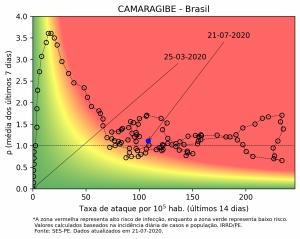 21-07-2020-CAMARAGIBE